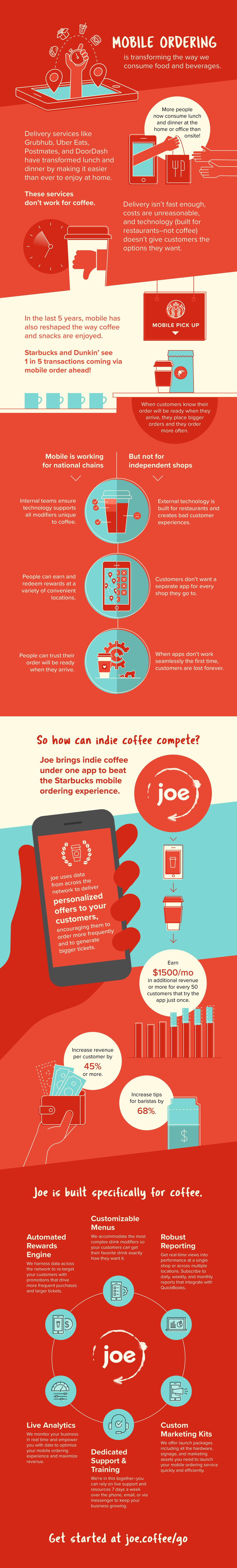 joe_Infographic_MobileOrdering_V4-01